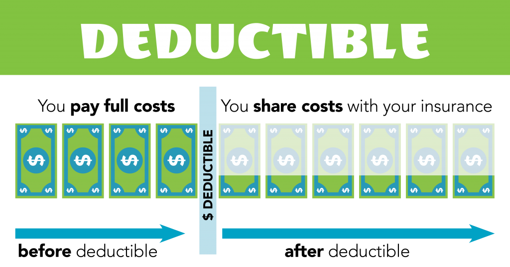 chart showing what percentage you pay with a deductible