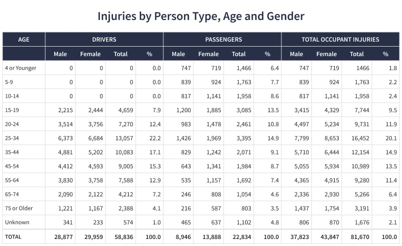 Injuries by Person Type, Age and Gender