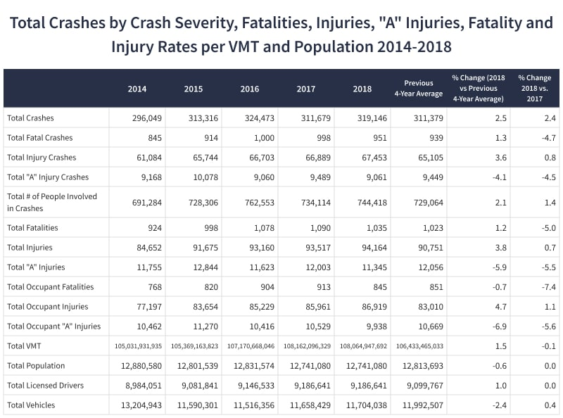 Total Crashes by Crash Severity