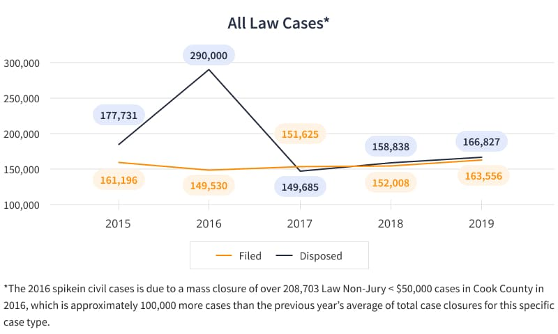 All law Cases chart