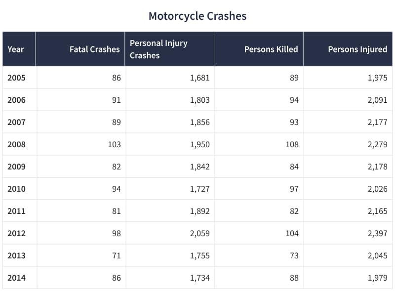 Motorcycle Crashed table