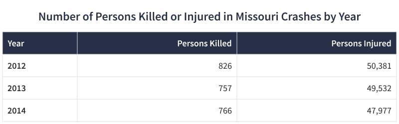 Killed v Injured table