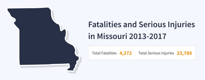 Fatalities and injuries in misoury